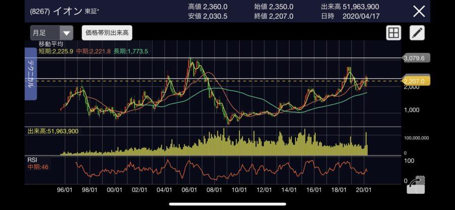 イオン株価株価