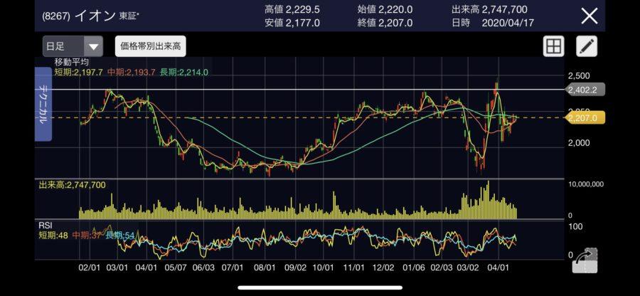 イオン株価予想
