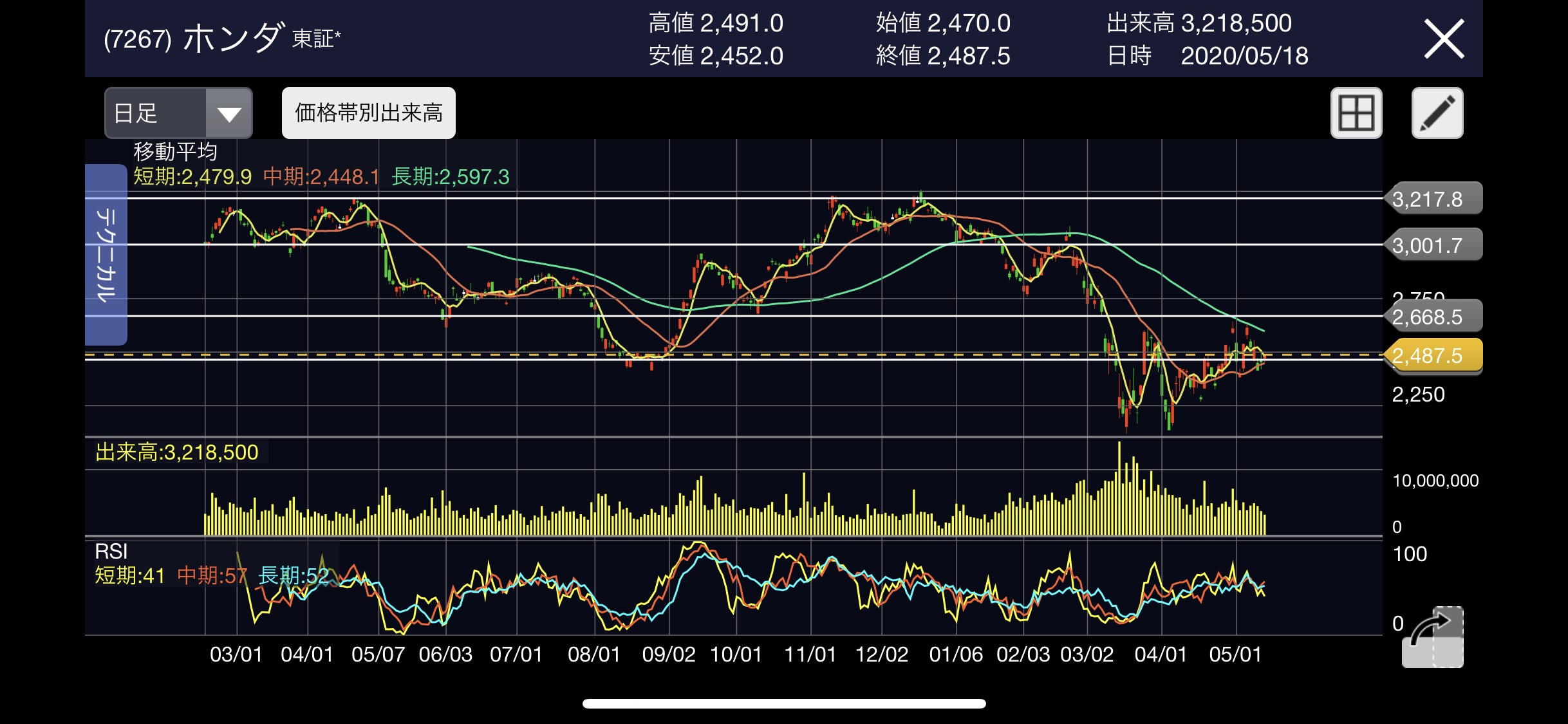 株価 ホンダ