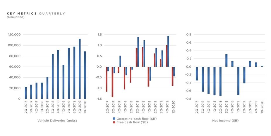 株価 今後 テスラ テスラ株は今後まだ伸びる?割高?PERは1000倍超え!|あぎいの株部屋|株の分析