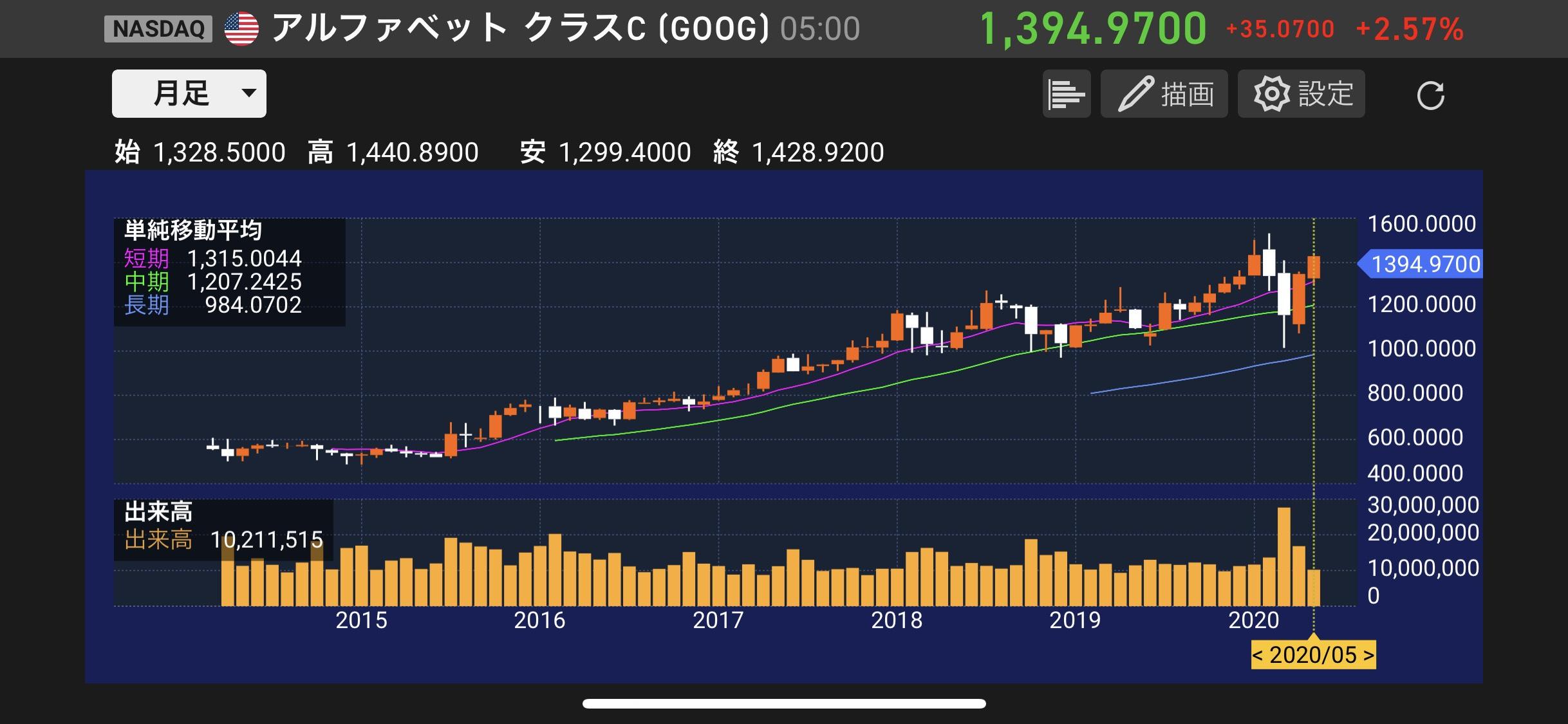 株価 グーグル
